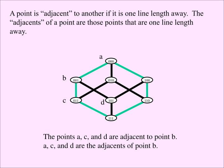 "A point is ""adjacent"" to another if it is one line length away.  The"