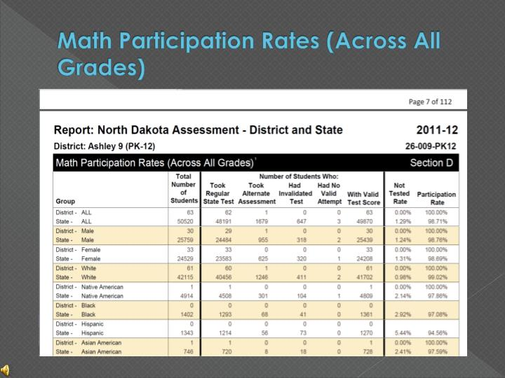 Math Participation Rates (Across All Grades)