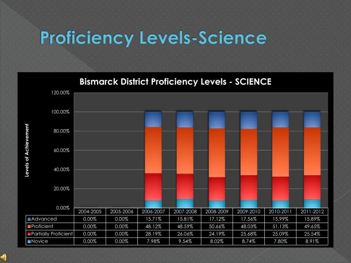 Proficiency Levels-Science