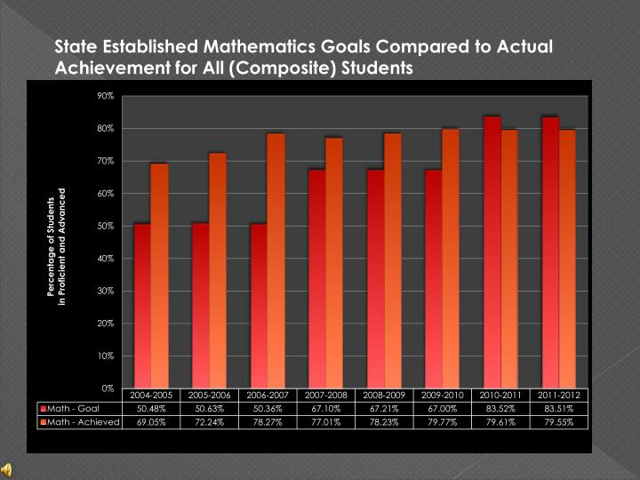State Established Mathematics Goals Compared to Actual Achievement for All (Composite) Students