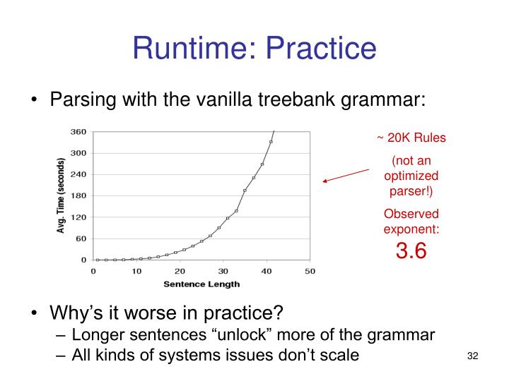 Runtime: Practice