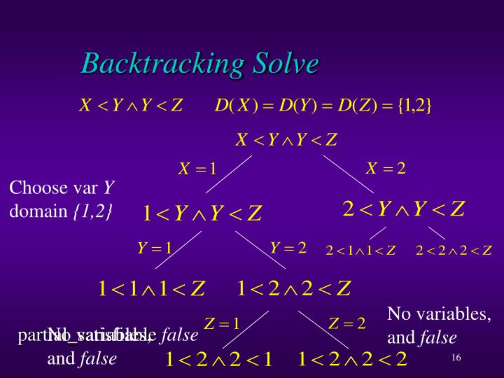 Backtracking Solve