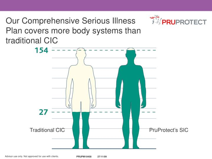 Our Comprehensive Serious Illness Plan covers more body systems than traditional CIC