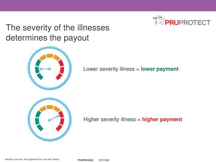 Lower severity illness =
