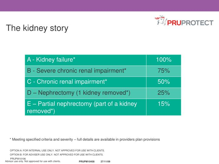 The kidney story