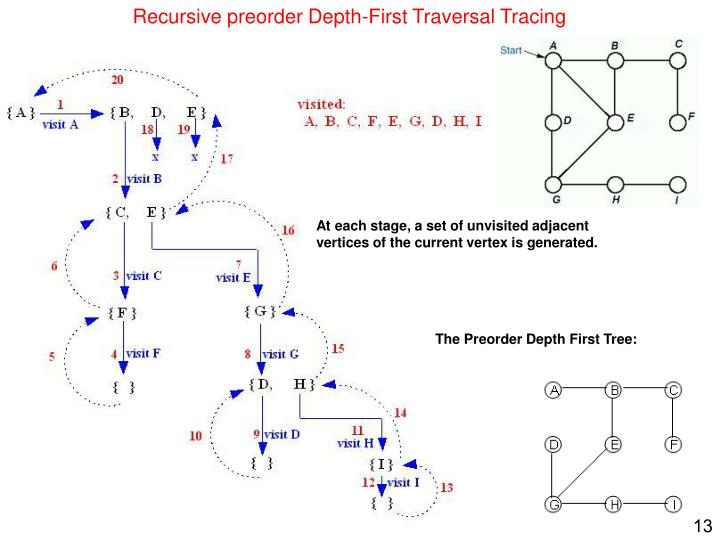 Recursive preorder Depth-First Traversal Tracing