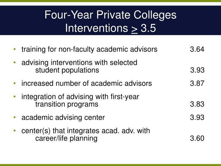 Four-Year Private Colleges