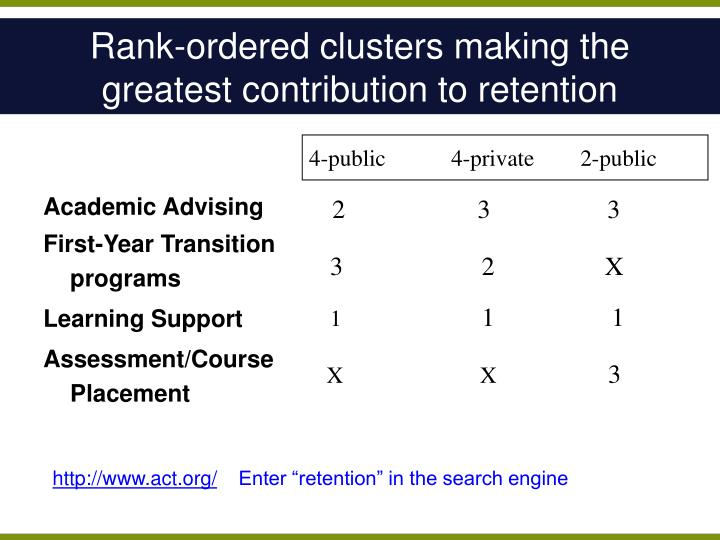 Rank-ordered clusters making the greatest contribution to retention