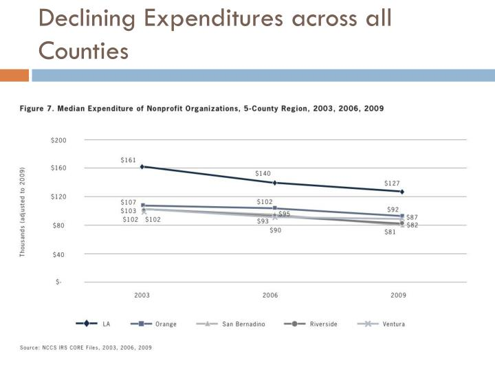 Declining Expenditures across all Counties
