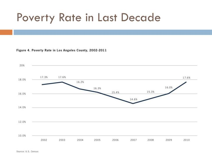 Poverty Rate in Last Decade