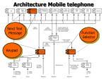 architecture mobile telephone