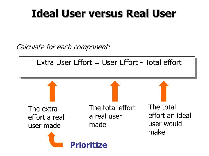The total effort an ideal user would make