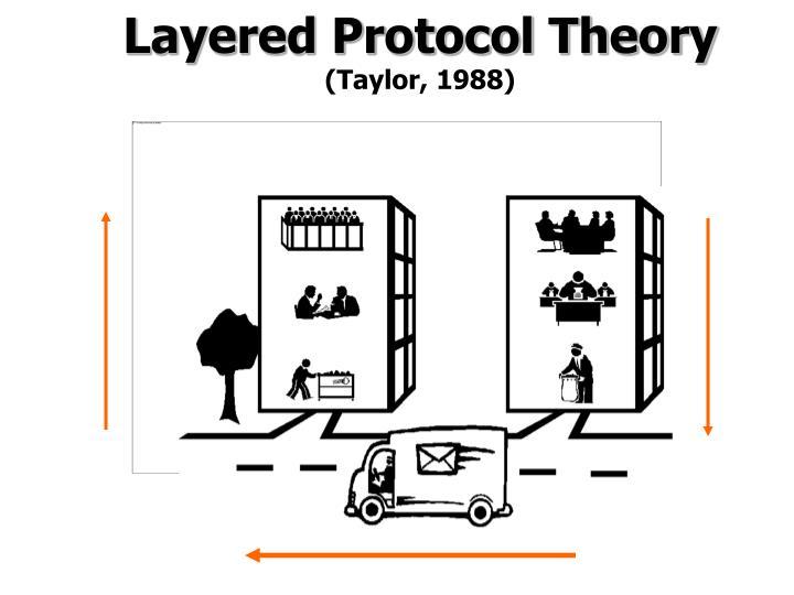 Layered Protocol Theory