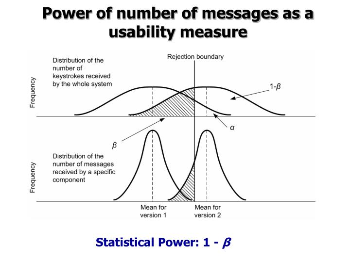 Power of number of messages as a usability measure