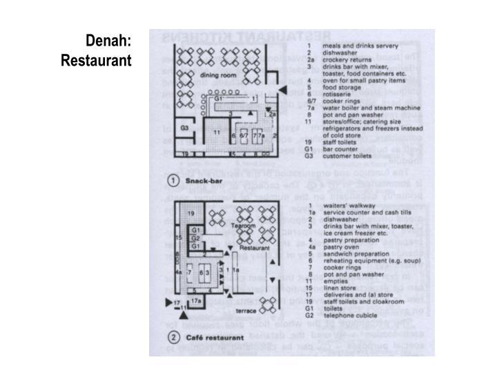Denah: Restaurant