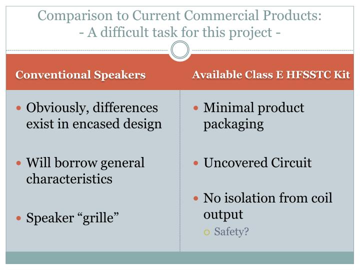Comparison to current commercial products a difficult task for this project