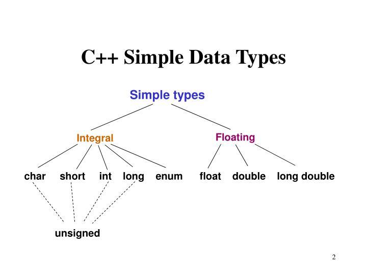 C++ Simple Data Types