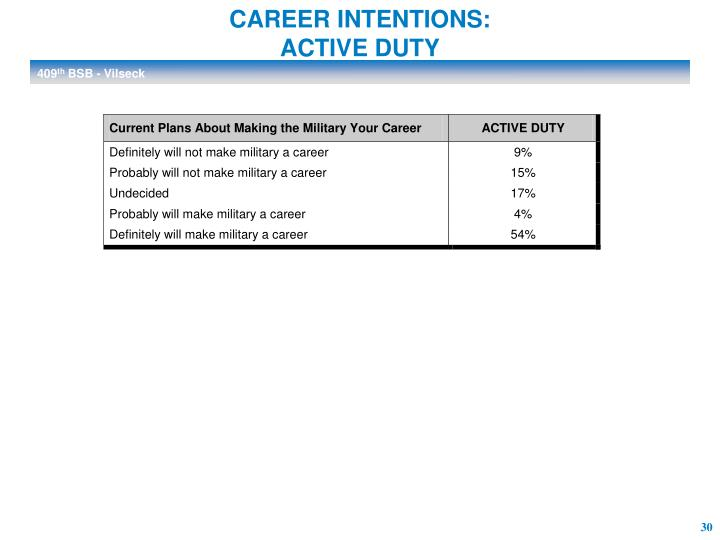 CAREER INTENTIONS:
