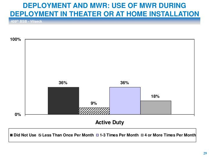 DEPLOYMENT AND MWR: USE OF MWR DURING DEPLOYMENT IN THEATER OR AT HOME INSTALLATION