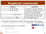 graphical commands