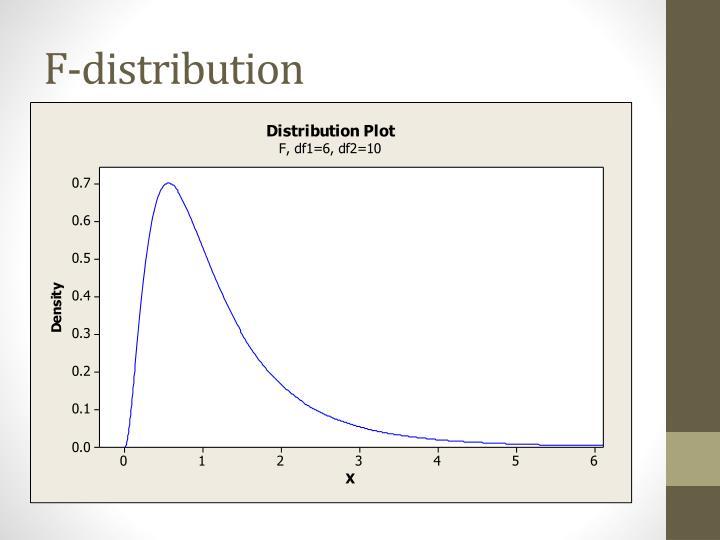 F-distribution