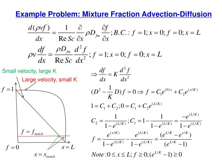 Example Problem: Mixture Fraction Advection-Diffusion
