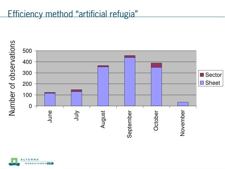 "Efficiency method ""artificial refugia"""
