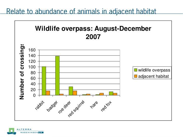 Relate to abundance of animals in adjacent habitat