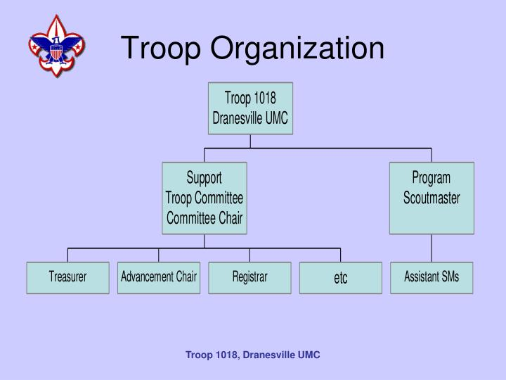 Troop Organization