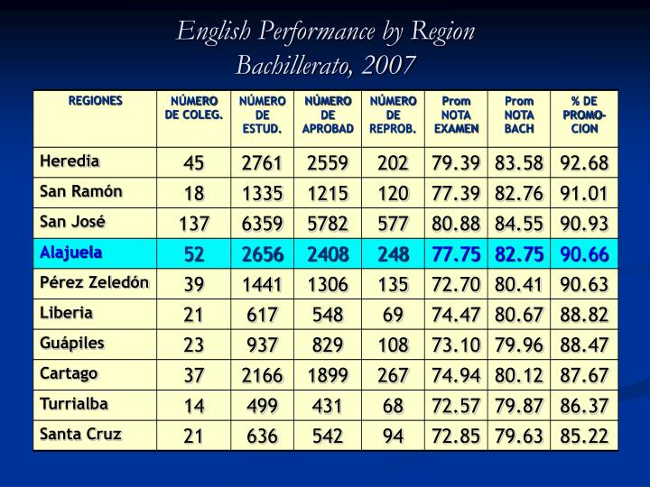 English Performance by Region