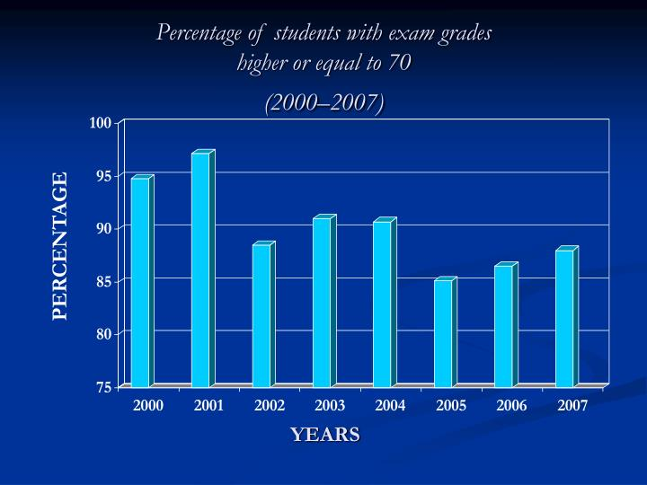 Percentage of students with exam grades