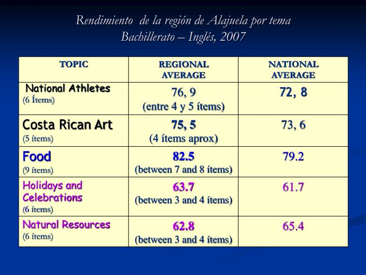 Rendimiento  de la región de Alajuela por tema