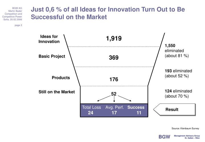 Just 0 6 of all ideas for innovation turn out to be successful on the market