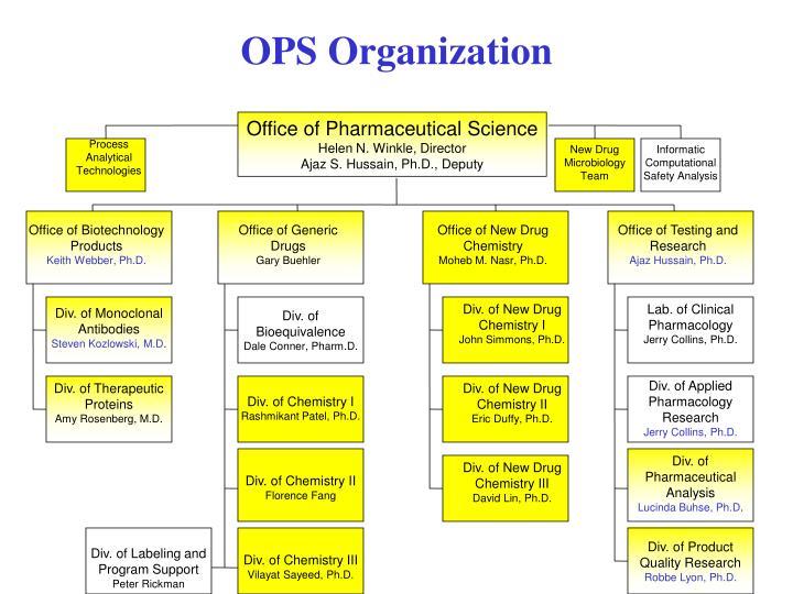 OPS Organization