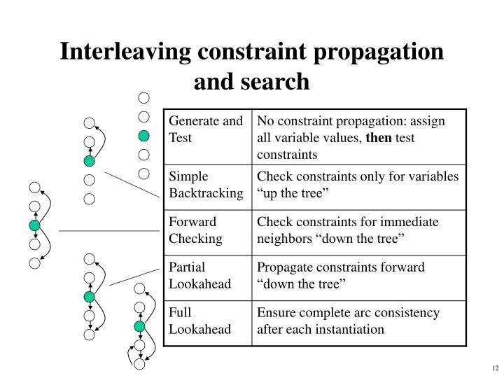 Interleaving constraint propagation and search
