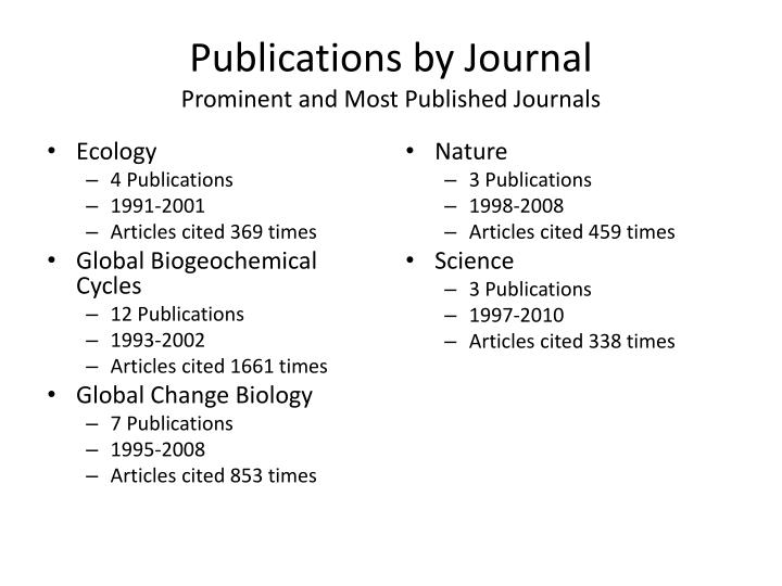 Publications by Journal