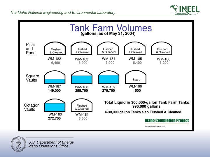 Tank Farm Volumes