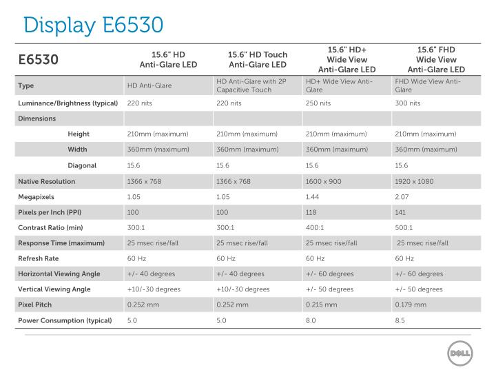 Display E6530