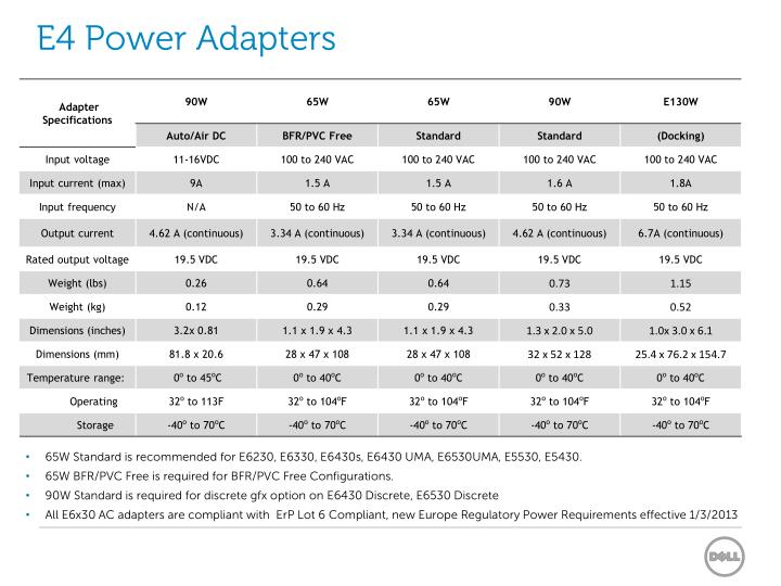 E4 Power Adapters