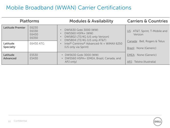 Mobile Broadband (WWAN) Carrier Certifications