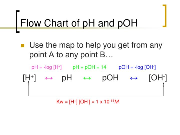 Flow Chart of pH and pOH