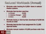reduced workloads annual