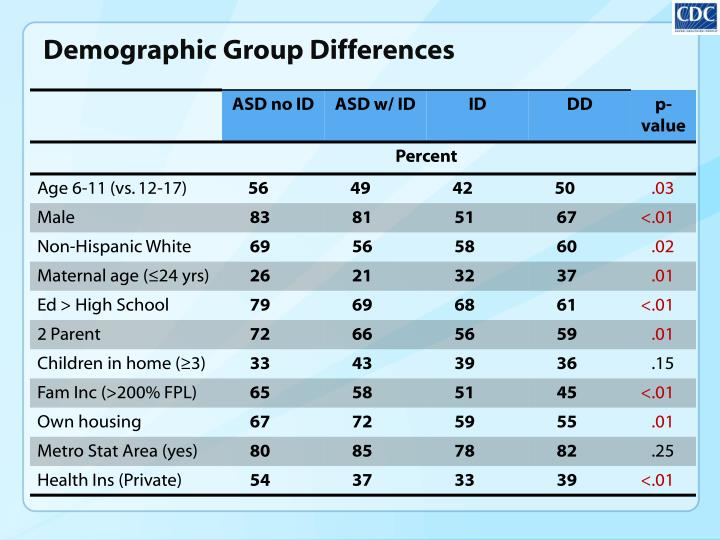 Demographic Group Differences