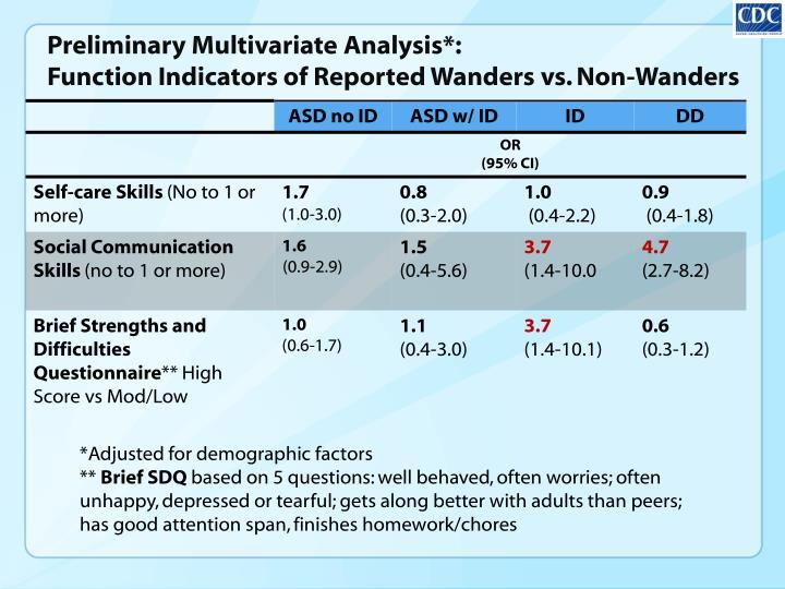 Preliminary Multivariate Analysis*: