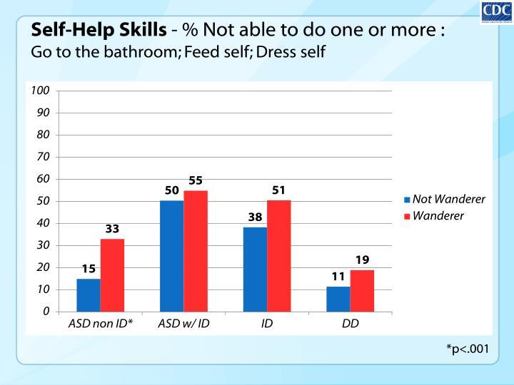 Self-Help Skills