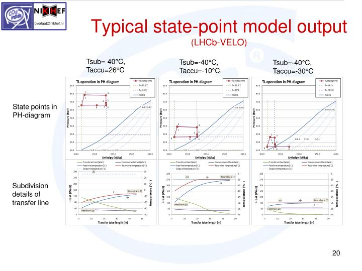 Typical state-point model output