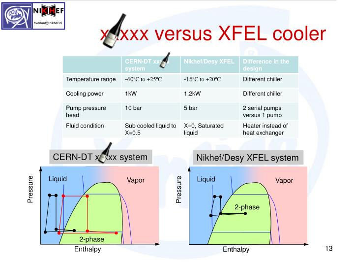 xxxxx versus XFEL cooler