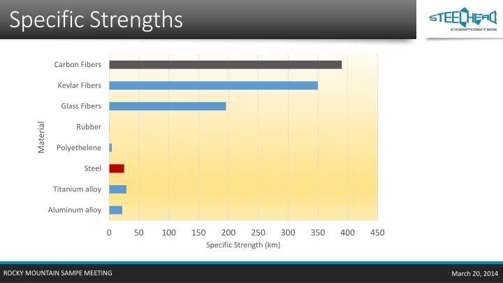 Specific Strengths