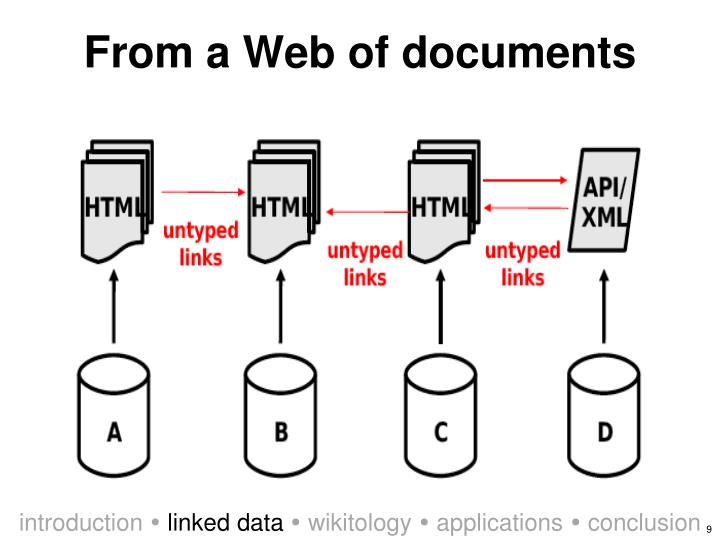 From a Web of documents