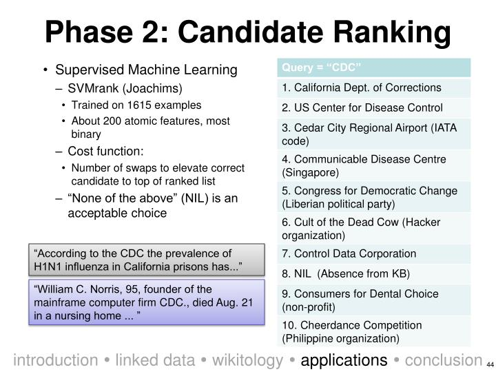 Phase 2: Candidate Ranking